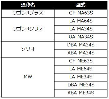 すべてのモデル suzuki ワゴンr リコール : rabiru.com
